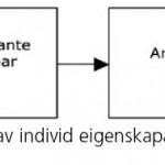Om å forstå klasse – mot ein integrert analytisk metode