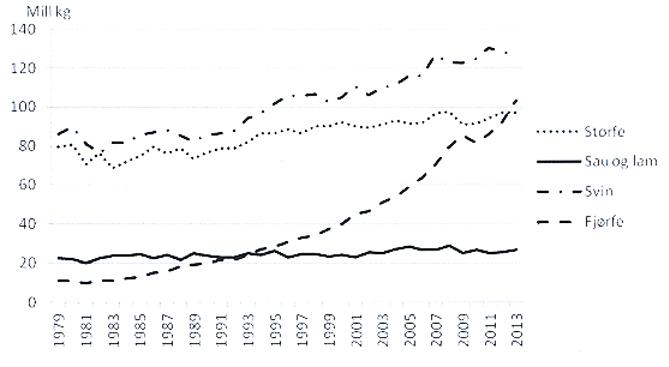 Figur 1. Beregnet engrosforbruk av kjøtt for noen husdyrslag. Millioner kg. Kilde: NILF 2014
