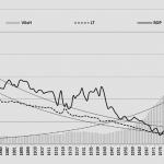 Marxistisk teori om kriser under kapitalismen?